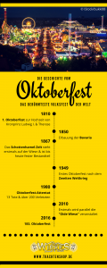 Oktoberfest Geschichte und wichtige Zahlen